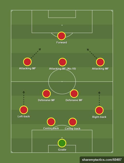 4-2-3-1-formation-tactics
